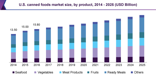 The canned food market is still growing in the United States, especially regarding vegetables and ready-made meals. The same trends are seen in the UK. Source: Grand View Research